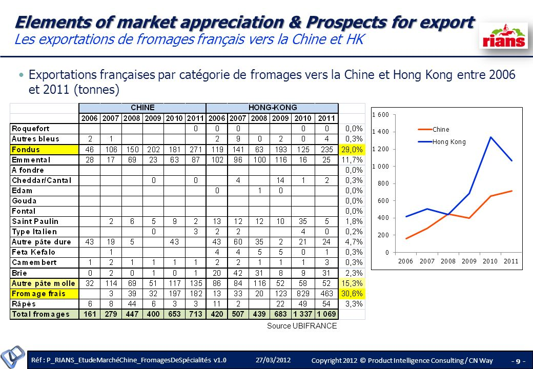 Réf : P_RIANS_EtudeMarchéChine_FromagesDeSpécialités v1.0 - 10 - Copyright 2012 © Product Intelligence Consulting / CN Way 27/03/2012 Elements of market appreciation & Prospects for export Elements of market appreciation & Prospects for export Exportateurs français de fromage vers la Chine List of French cheese companies/exporters, whose cheese products have been already presented in the Chinese market, or they are trying to do export to China.