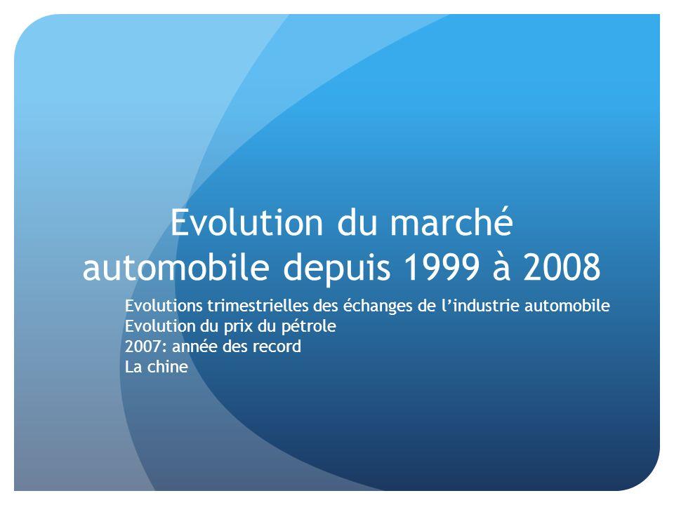 Evolution du marché automobile depuis 1999 à 2008 Evolutions trimestrielles des échanges de lindustrie automobile Evolution du prix du pétrole 2007: a