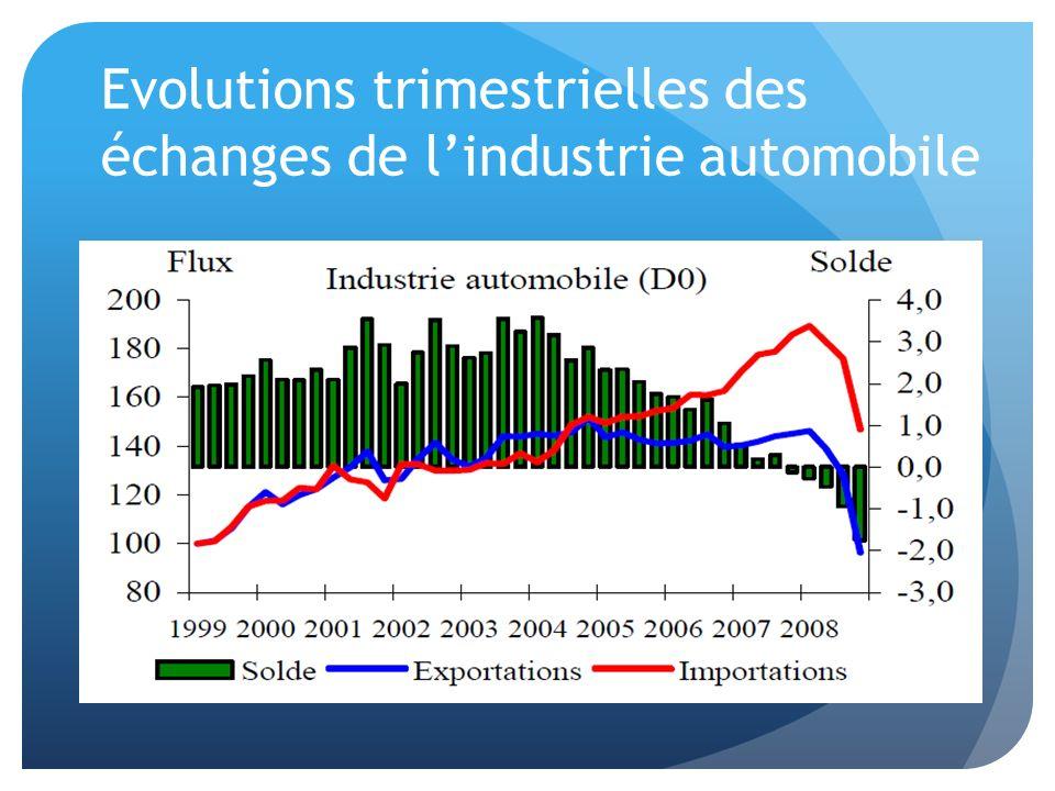 Evolutions trimestrielles des échanges de lindustrie automobile