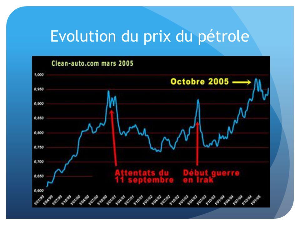 Evolution du prix du pétrole