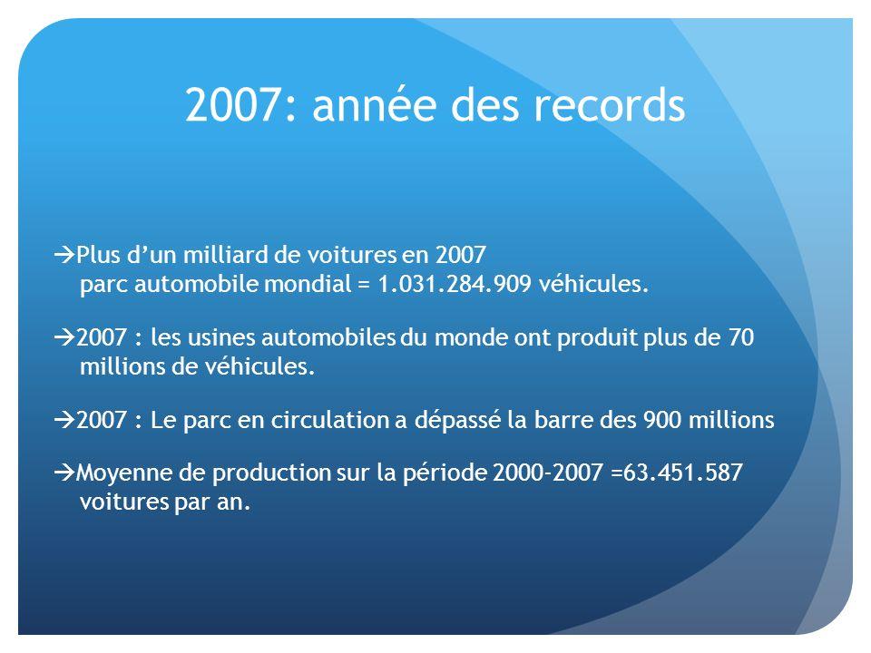 2007: année des records Plus dun milliard de voitures en 2007 parc automobile mondial = 1.031.284.909 véhicules. 2007 : les usines automobiles du mond