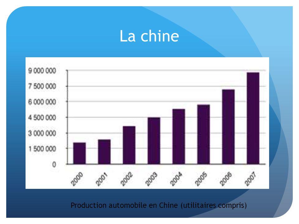 La chine Production automobile en Chine (utilitaires compris)