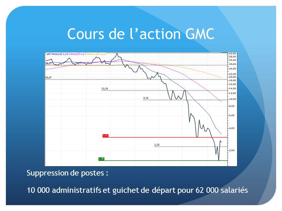 Cours de laction GMC Suppression de postes : 10 000 administratifs et guichet de départ pour 62 000 salariés