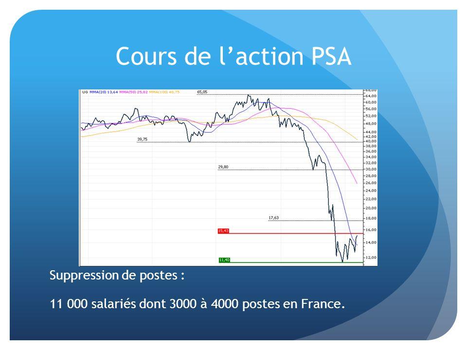 Cours de laction PSA Suppression de postes : 11 000 salariés dont 3000 à 4000 postes en France.