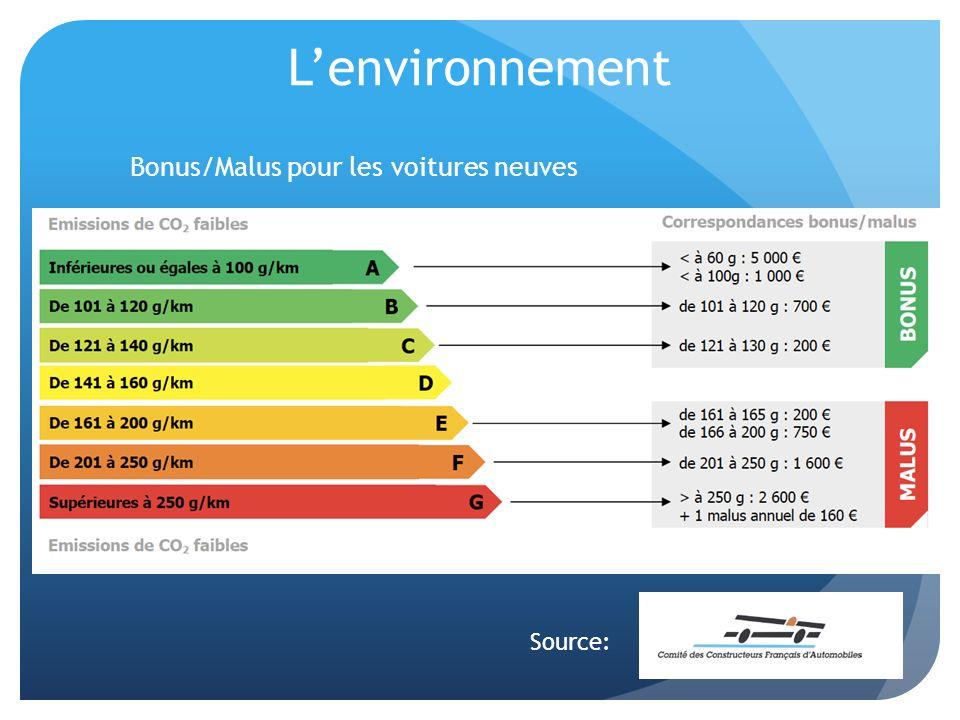 Bonus/Malus pour les voitures neuves Source: Lenvironnement