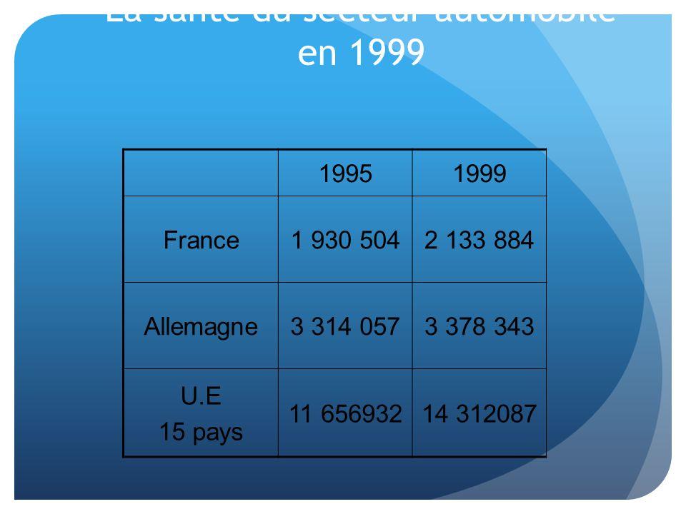 19951999 France1 930 5042 133 884 Allemagne3 314 0573 378 343 U.E 15 pays 11 65693214 312087 La santé du secteur automobile en 1999