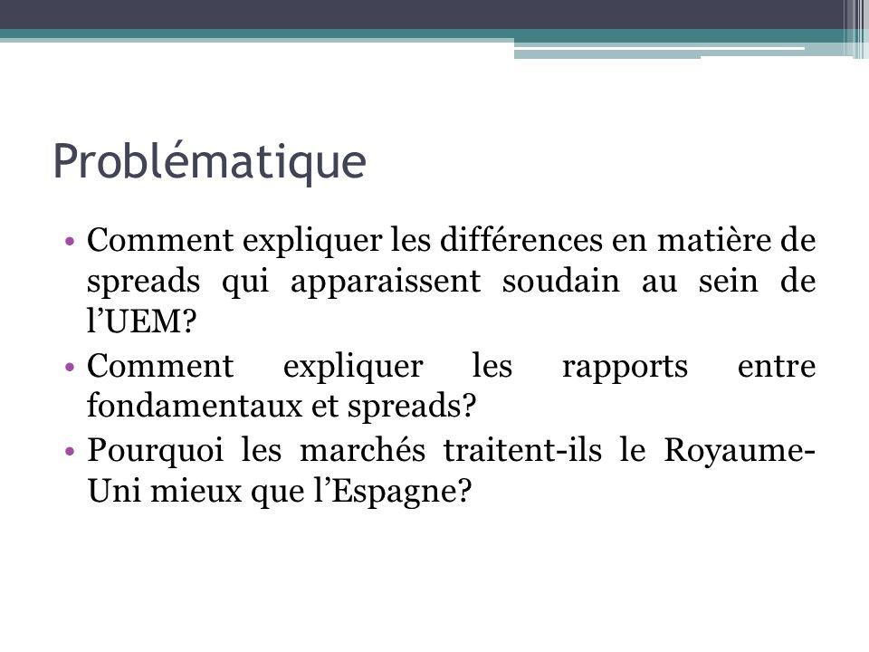 Problématique Comment expliquer les différences en matière de spreads qui apparaissent soudain au sein de lUEM? Comment expliquer les rapports entre f