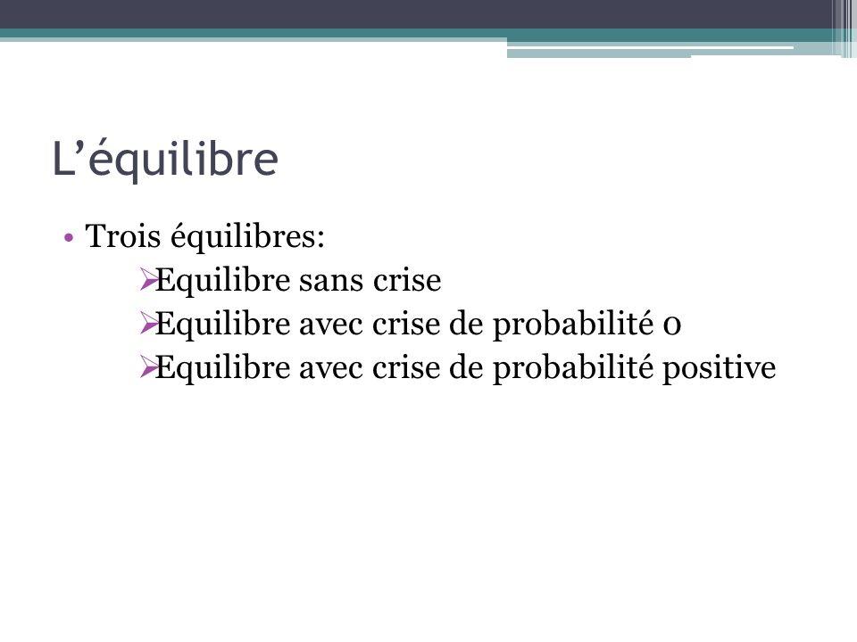 Léquilibre Trois équilibres: Equilibre sans crise Equilibre avec crise de probabilité 0 Equilibre avec crise de probabilité positive