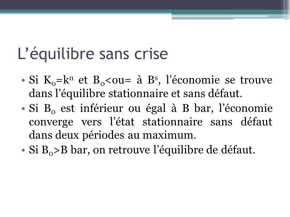 Léquilibre sans crise Si K 0 =k n et B 0 <ou= à B s, léconomie se trouve dans léquilibre stationnaire et sans défaut. Si B 0 est inférieur ou égal à B