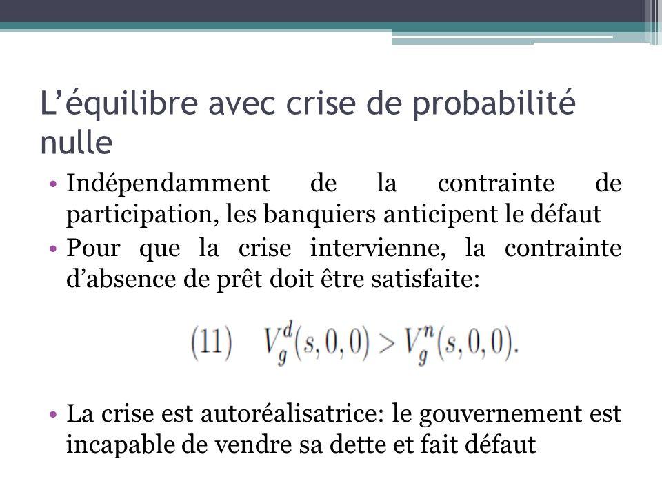 Léquilibre avec crise de probabilité nulle Indépendamment de la contrainte de participation, les banquiers anticipent le défaut Pour que la crise inte
