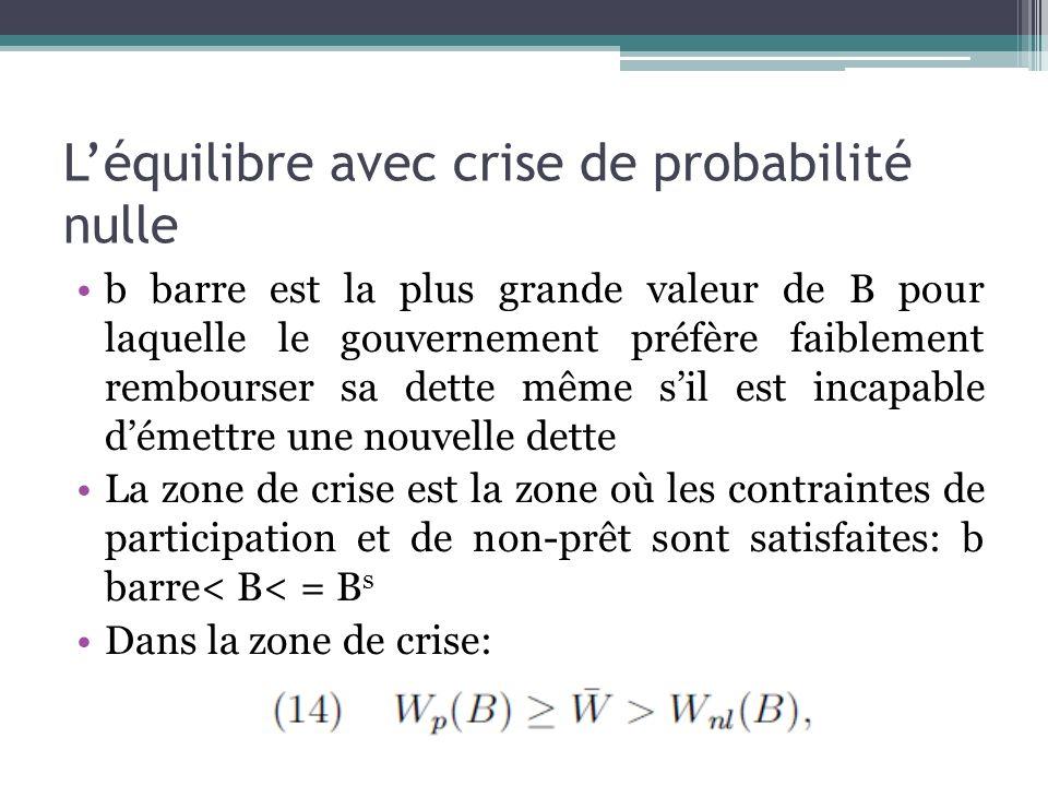Léquilibre avec crise de probabilité nulle b barre est la plus grande valeur de B pour laquelle le gouvernement préfère faiblement rembourser sa dette