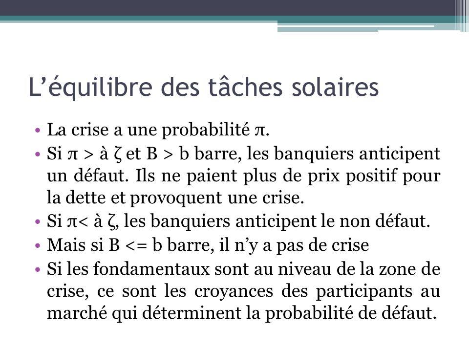 Léquilibre des tâches solaires La crise a une probabilité π. Si π > à ζ et B > b barre, les banquiers anticipent un défaut. Ils ne paient plus de prix
