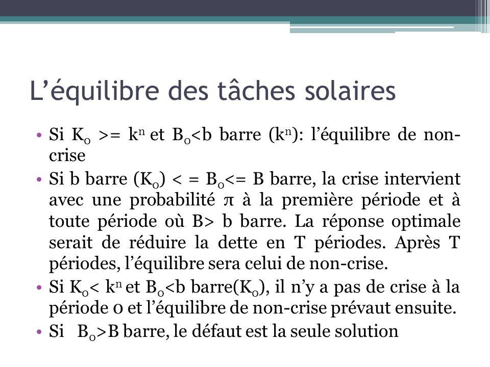 Léquilibre des tâches solaires Si K 0 >= k n et B 0 <b barre (k n ): léquilibre de non- crise Si b barre (K 0 ) b barre. La réponse optimale serait de