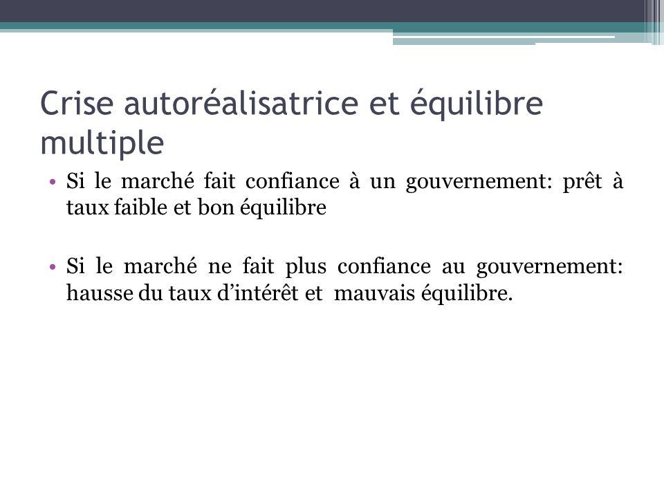 Crise autoréalisatrice et équilibre multiple Si le marché fait confiance à un gouvernement: prêt à taux faible et bon équilibre Si le marché ne fait p