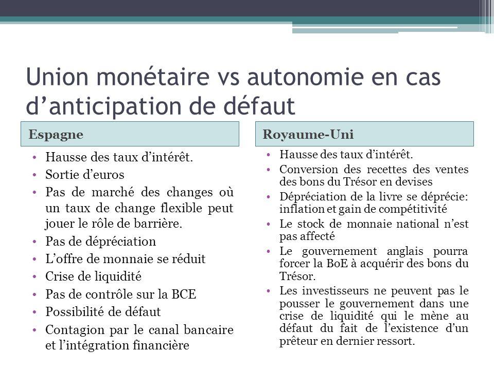 Union monétaire vs autonomie en cas danticipation de défaut EspagneRoyaume-Uni Hausse des taux dintérêt. Sortie deuros Pas de marché des changes où un