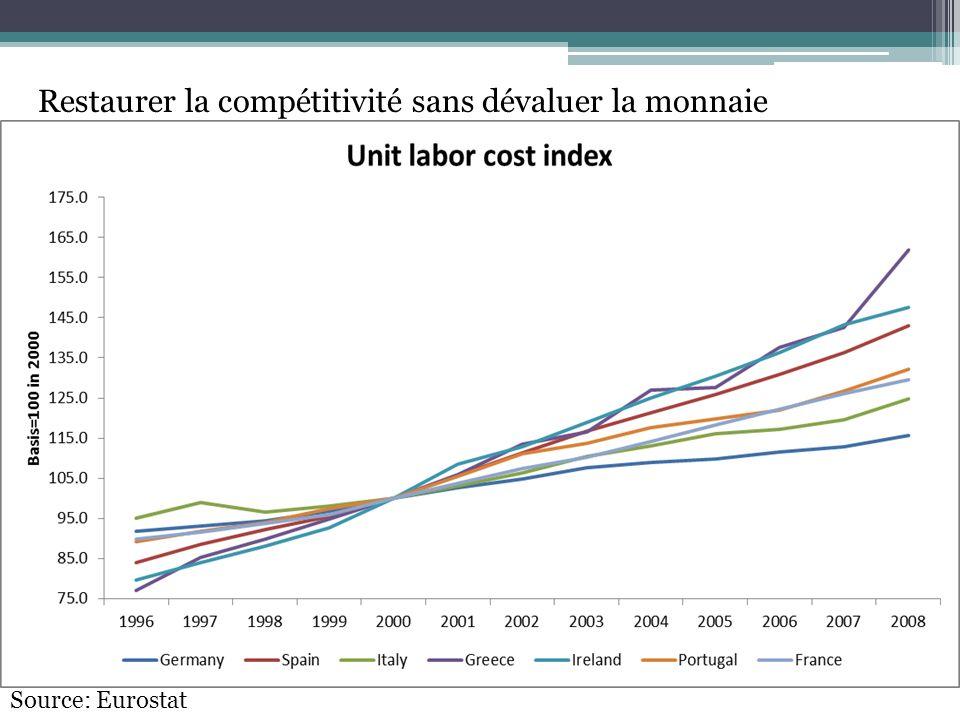 Restaurer la compétitivité sans dévaluer la monnaie Source: Eurostat