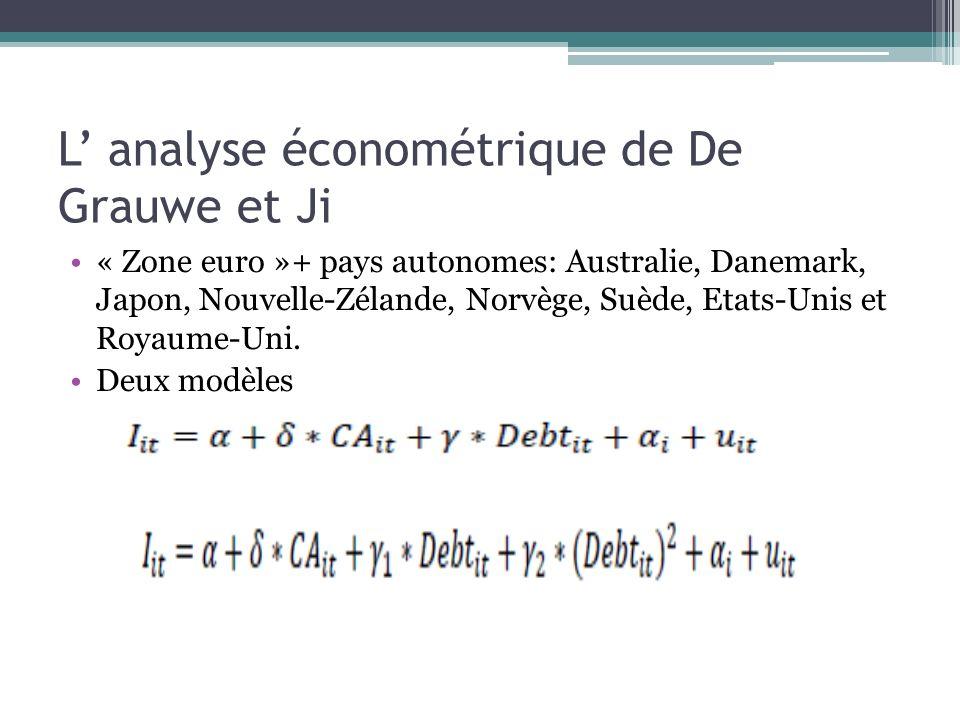 L analyse économétrique de De Grauwe et Ji « Zone euro »+ pays autonomes: Australie, Danemark, Japon, Nouvelle-Zélande, Norvège, Suède, Etats-Unis et
