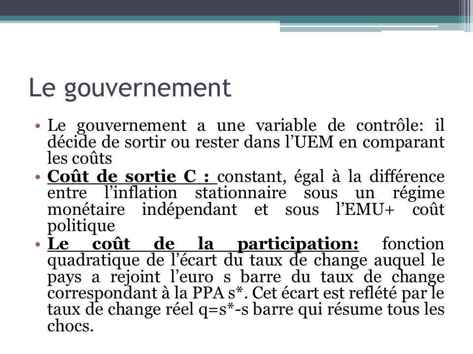Le gouvernement Le gouvernement a une variable de contrôle: il décide de sortir ou rester dans lUEM en comparant les coûts Coût de sortie C : constant