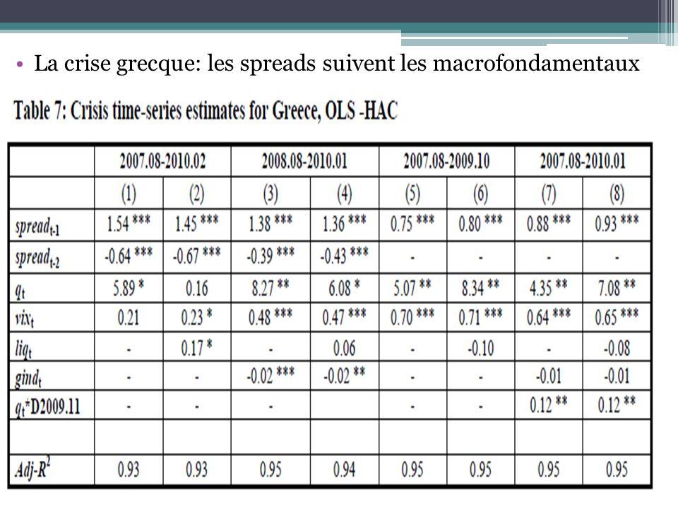 La crise grecque: les spreads suivent les macrofondamentaux