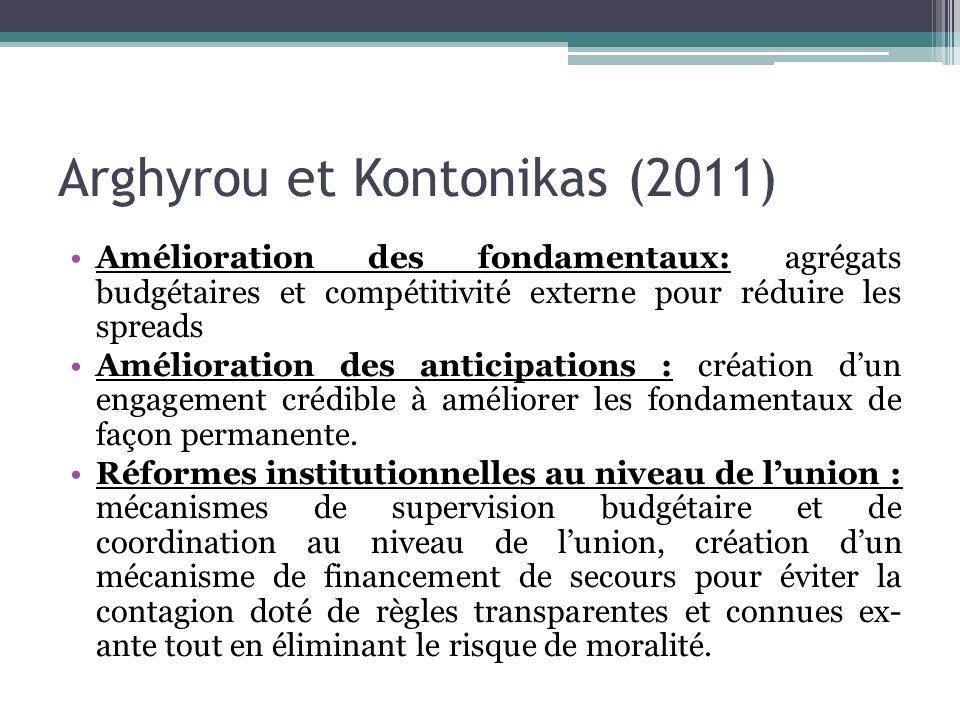 Arghyrou et Kontonikas (2011) Amélioration des fondamentaux: agrégats budgétaires et compétitivité externe pour réduire les spreads Amélioration des a