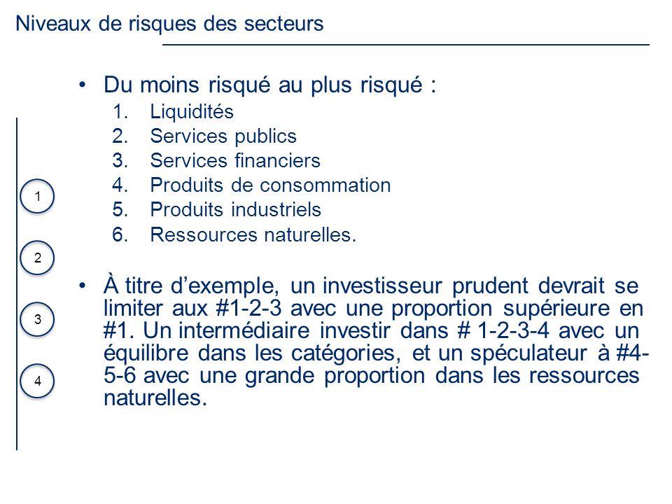 3 4 1 2 Du moins risqué au plus risqué : 1.Liquidités 2.Services publics 3.Services financiers 4.Produits de consommation 5.Produits industriels 6.Res