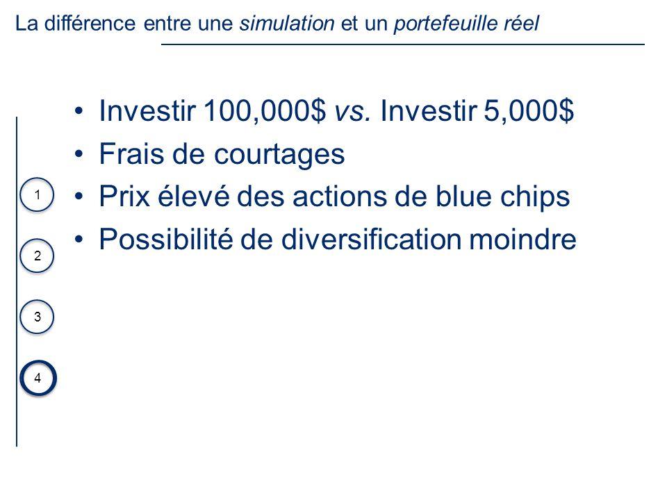 3 4 1 2 Investir 100,000$ vs. Investir 5,000$ Frais de courtages Prix élevé des actions de blue chips Possibilité de diversification moindre La différ