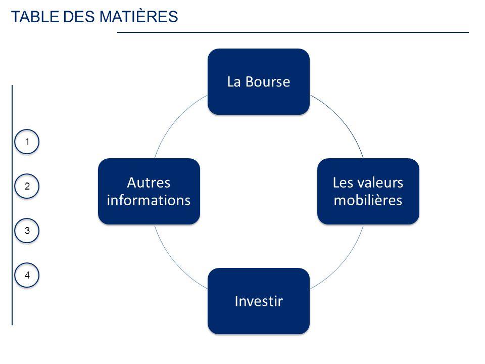 3 4 1 2 TABLE DES MATIÈRES La Bourse Les valeurs mobilières Investir Autres informations