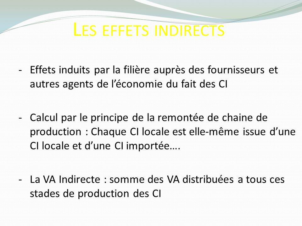 L ES EFFETS INDIRECTS -Effets induits par la filière auprès des fournisseurs et autres agents de léconomie du fait des CI -Calcul par le principe de l