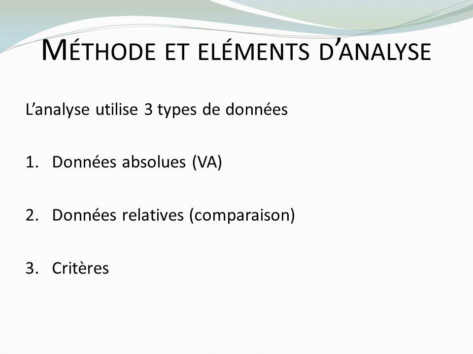 M ÉTHODE ET ELÉMENTS D ANALYSE Lanalyse utilise 3 types de données 1.Données absolues (VA) 2.Données relatives (comparaison) 3.Critères