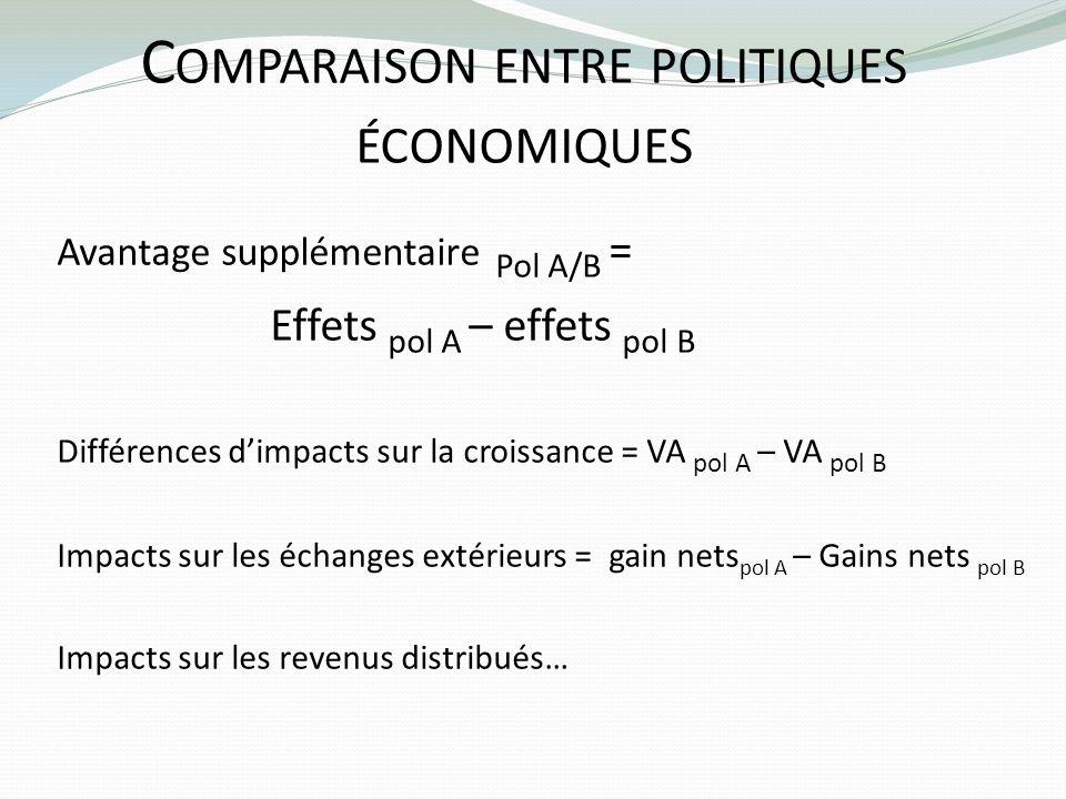 C OMPARAISON ENTRE POLITIQUES ÉCONOMIQUES Avantage supplémentaire Pol A/B = Effets pol A – effets pol B Différences dimpacts sur la croissance = VA po