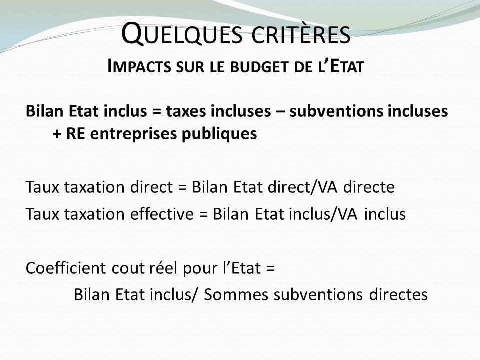 Q UELQUES CRITÈRES I MPACTS SUR LE BUDGET DE L E TAT Bilan Etat inclus = taxes incluses – subventions incluses + RE entreprises publiques Taux taxatio