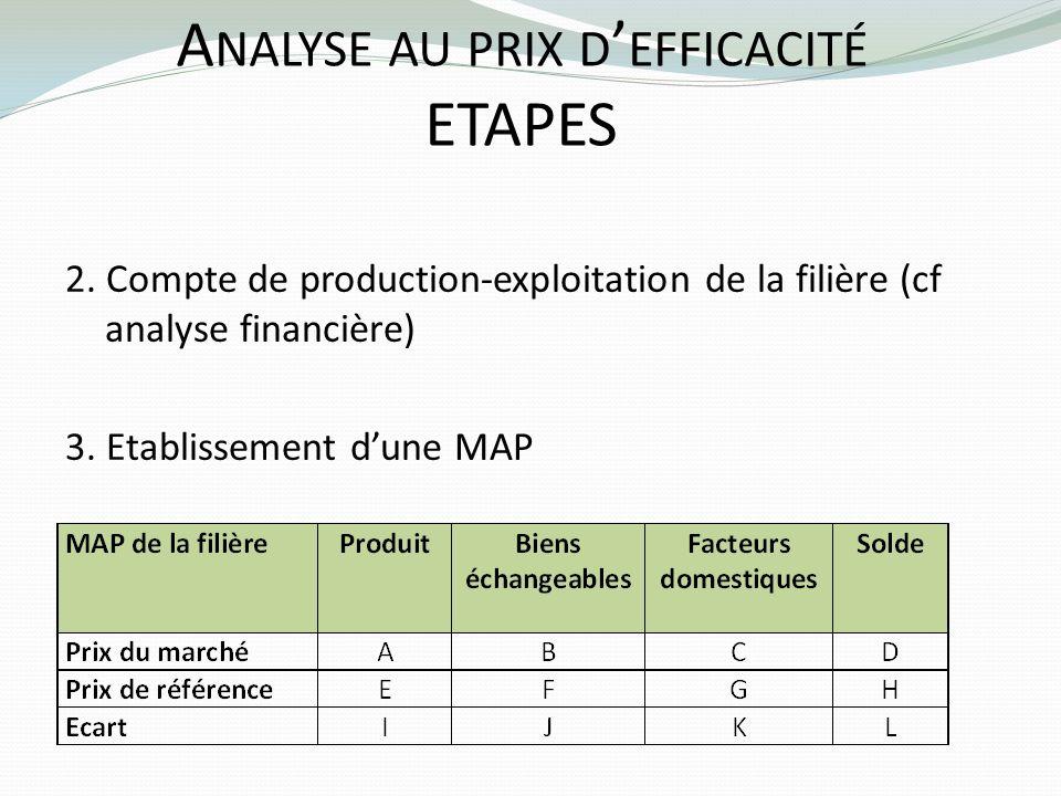 A NALYSE AU PRIX D EFFICACITÉ ETAPES 2. Compte de production-exploitation de la filière (cf analyse financière) 3. Etablissement dune MAP
