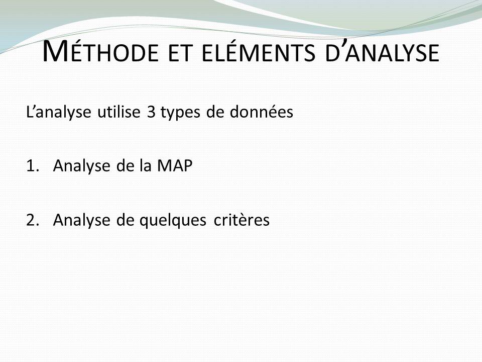 M ÉTHODE ET ELÉMENTS D ANALYSE Lanalyse utilise 3 types de données 1.Analyse de la MAP 2.Analyse de quelques critères