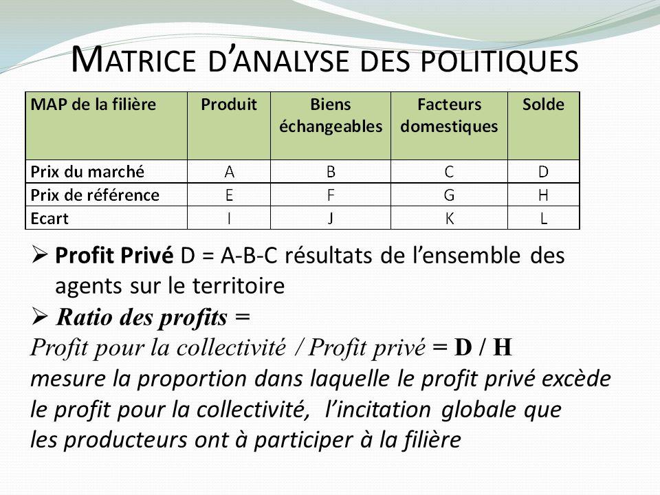 M ATRICE D ANALYSE DES POLITIQUES Profit Privé D = A-B-C résultats de lensemble des agents sur le territoire Ratio des profits = Profit pour la collec