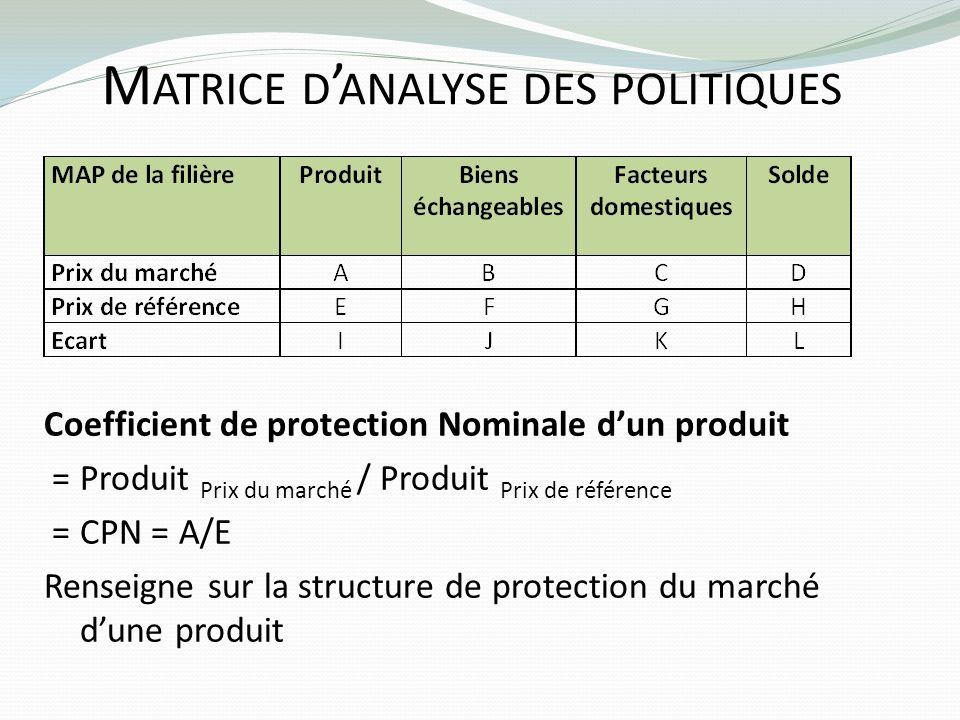 M ATRICE D ANALYSE DES POLITIQUES Coefficient de protection Nominale dun produit = Produit Prix du marché / Produit Prix de référence = CPN = A/E Rens