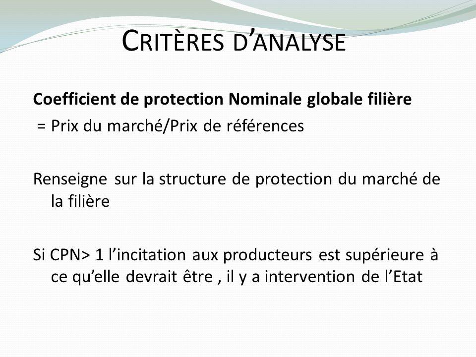 C RITÈRES D ANALYSE Coefficient de protection Nominale globale filière = Prix du marché/Prix de références Renseigne sur la structure de protection du