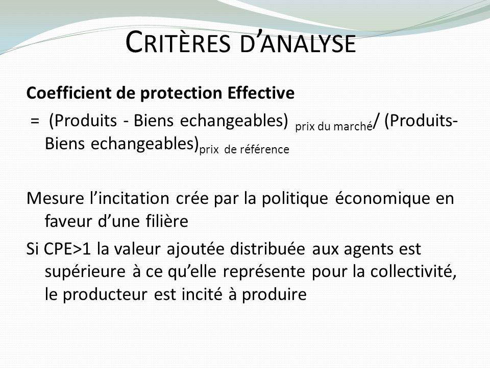 C RITÈRES D ANALYSE Coefficient de protection Effective = (Produits - Biens echangeables) prix du marché / (Produits- Biens echangeables) prix de réfé