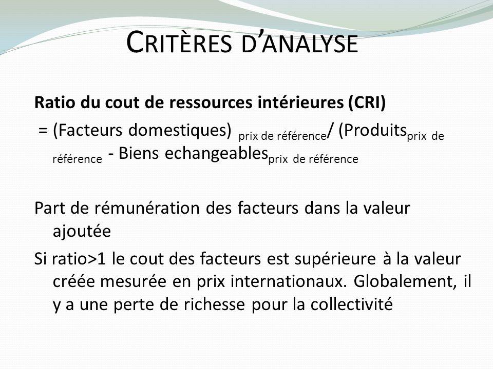 C RITÈRES D ANALYSE Ratio du cout de ressources intérieures (CRI) = (Facteurs domestiques) prix de référence / (Produits prix de référence - Biens ech