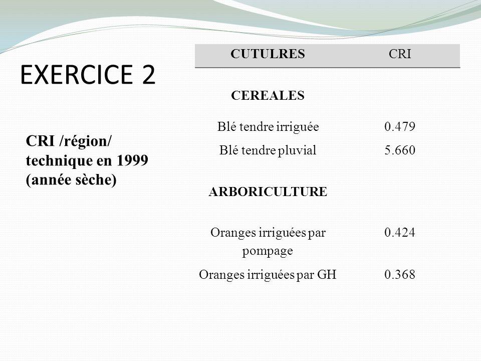 EXERCICE 2 CRI /région/ technique en 1999 (année sèche) CUTULRES CRI CEREALES Blé tendre irriguée0.479 Blé tendre pluvial5.660 ARBORICULTURE Oranges i