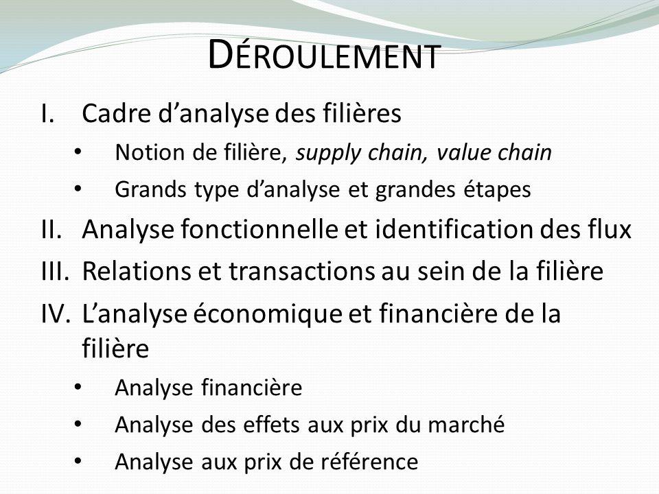 D ÉROULEMENT I.Cadre danalyse des filières Notion de filière, supply chain, value chain Grands type danalyse et grandes étapes II.Analyse fonctionnell