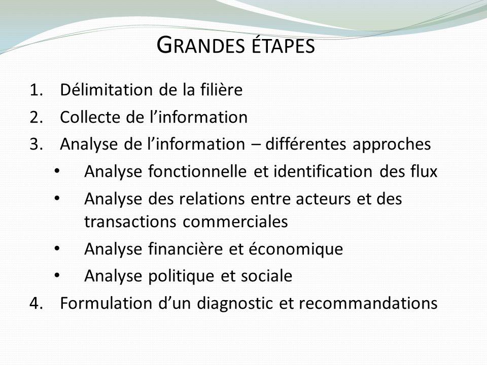G RANDES ÉTAPES 1.Délimitation de la filière 2.Collecte de linformation 3.Analyse de linformation – différentes approches Analyse fonctionnelle et ide
