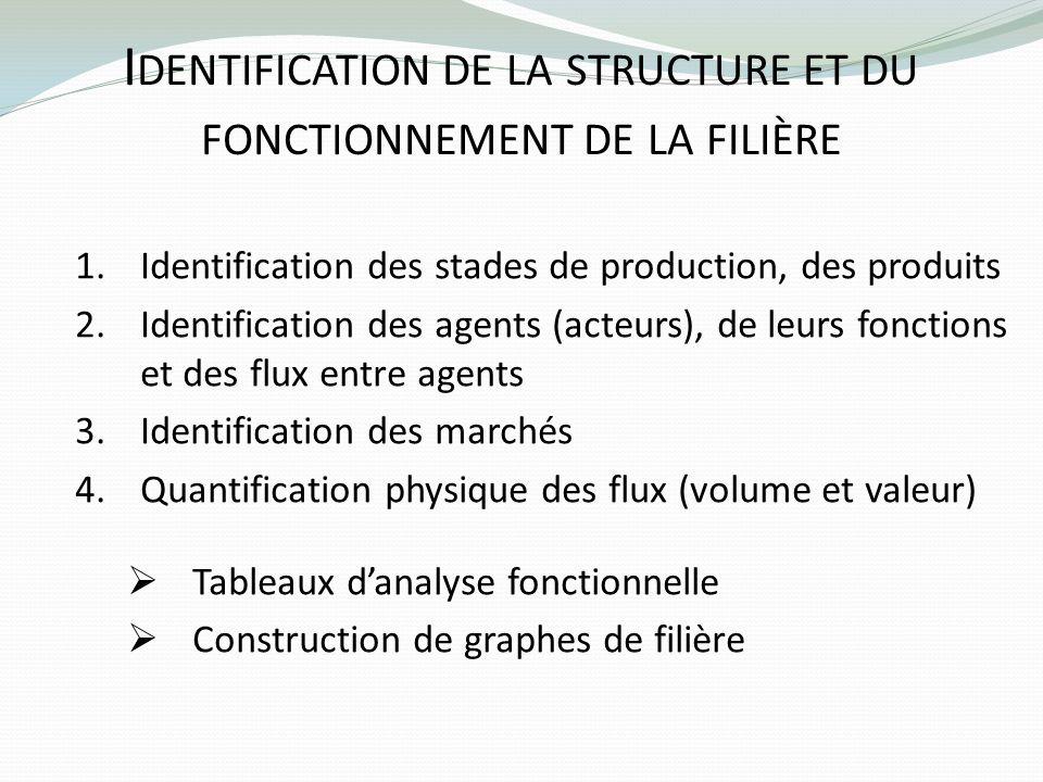 I DENTIFICATION DE LA STRUCTURE ET DU FONCTIONNEMENT DE LA FILIÈRE 1.Identification des stades de production, des produits 2.Identification des agents