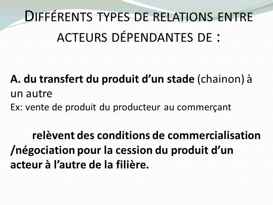 D IFFÉRENTS TYPES DE RELATIONS ENTRE ACTEURS DÉPENDANTES DE : A. du transfert du produit dun stade (chainon) à un autre Ex: vente de produit du produc