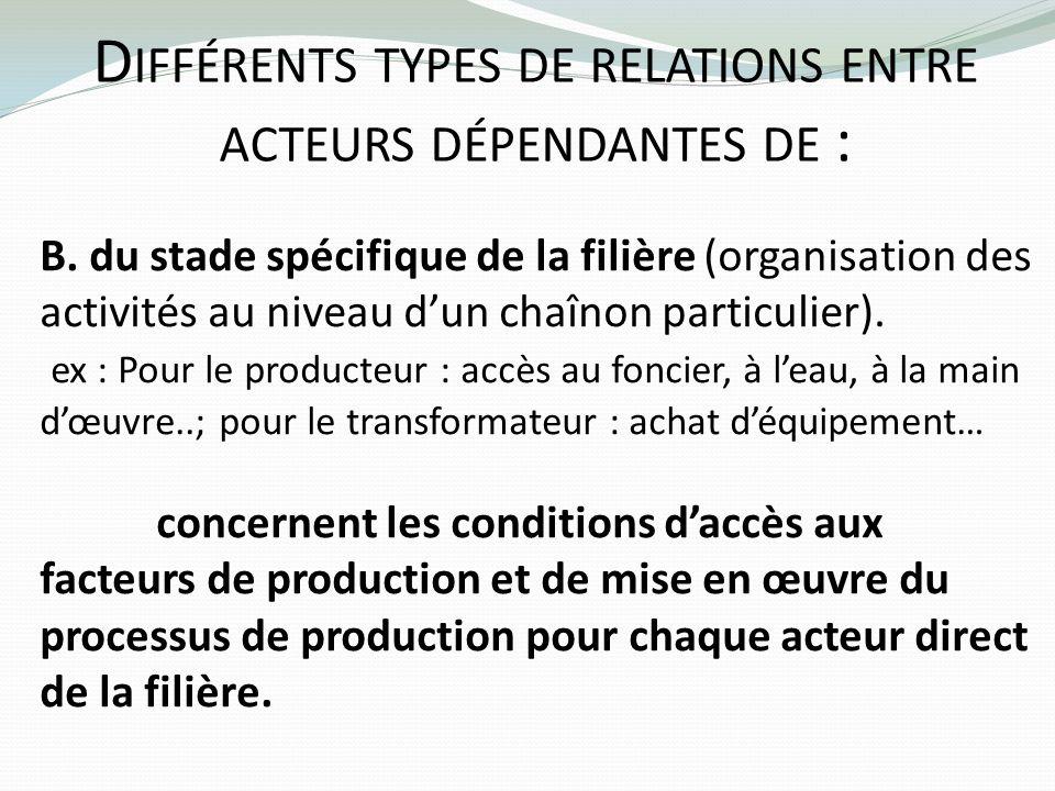 D IFFÉRENTS TYPES DE RELATIONS ENTRE ACTEURS DÉPENDANTES DE : B. du stade spécifique de la filière (organisation des activités au niveau dun chaînon p