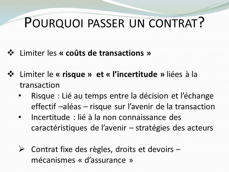 P OURQUOI PASSER UN CONTRAT ? Limiter les « coûts de transactions » Limiter le « risque » et « lincertitude » liées à la transaction Risque : Lié au t