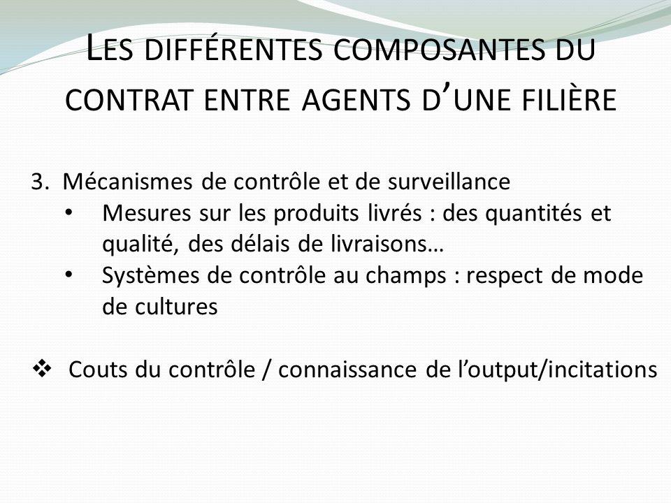 L ES DIFFÉRENTES COMPOSANTES DU CONTRAT ENTRE AGENTS D UNE FILIÈRE 3. Mécanismes de contrôle et de surveillance Mesures sur les produits livrés : des