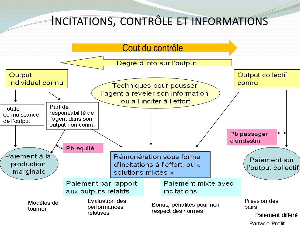 I NCITATIONS, CONTRÔLE ET INFORMATIONS Cout du contrôle