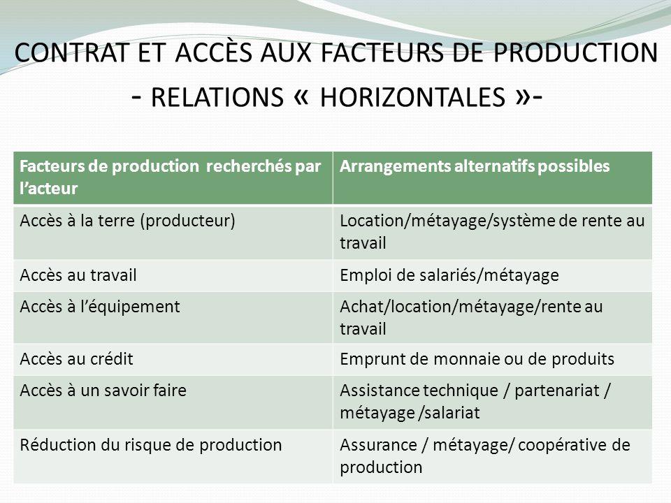 CONTRAT ET ACCÈS AUX FACTEURS DE PRODUCTION - RELATIONS « HORIZONTALES »- Facteurs de production recherchés par lacteur Arrangements alternatifs possi