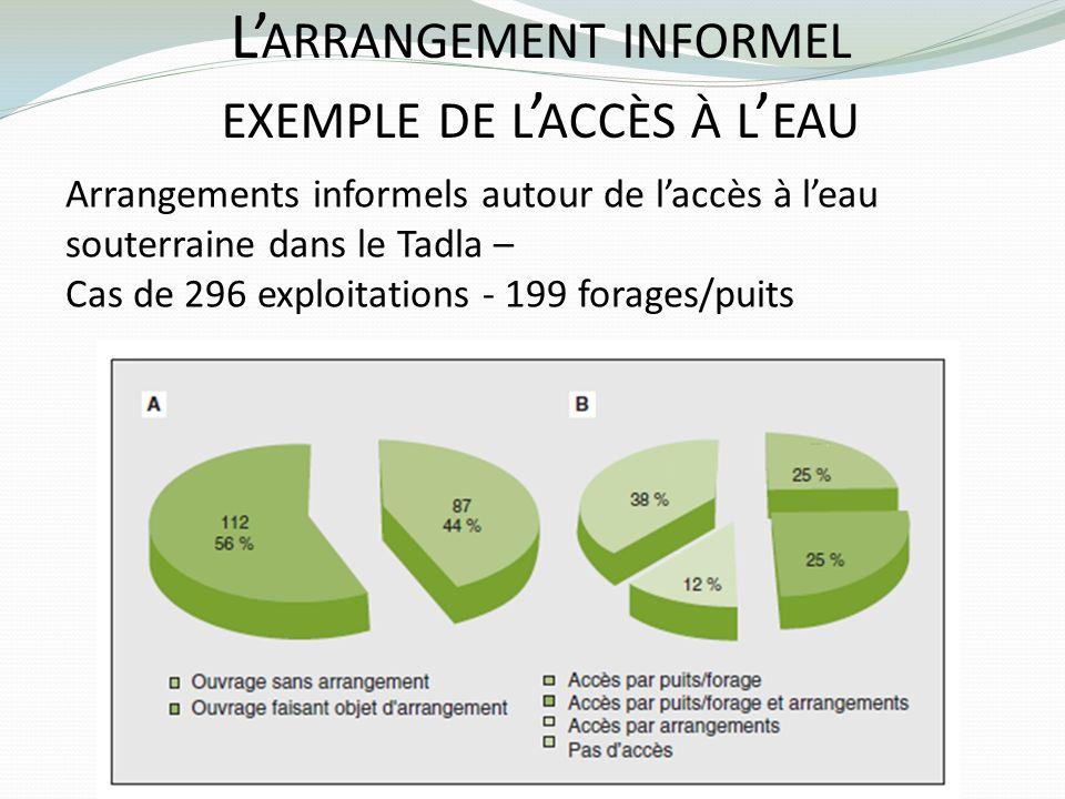 L ARRANGEMENT INFORMEL EXEMPLE DE L ACCÈS À L EAU Arrangements informels autour de laccès à leau souterraine dans le Tadla – Cas de 296 exploitations