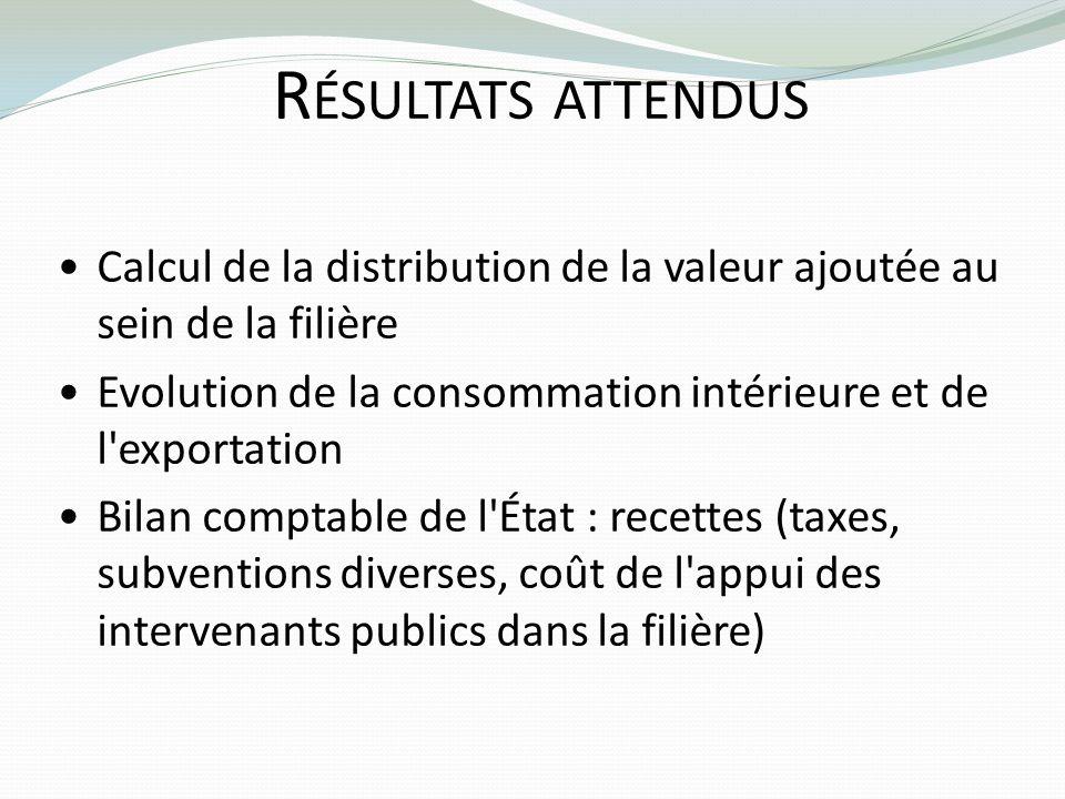 R ÉSULTATS ATTENDUS Calcul de la distribution de la valeur ajoutée au sein de la filière Evolution de la consommation intérieure et de l'exportation B